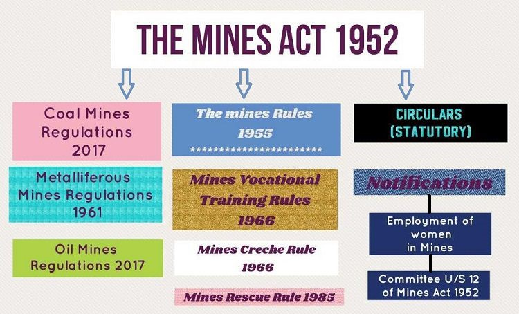 Mining laws at a glance